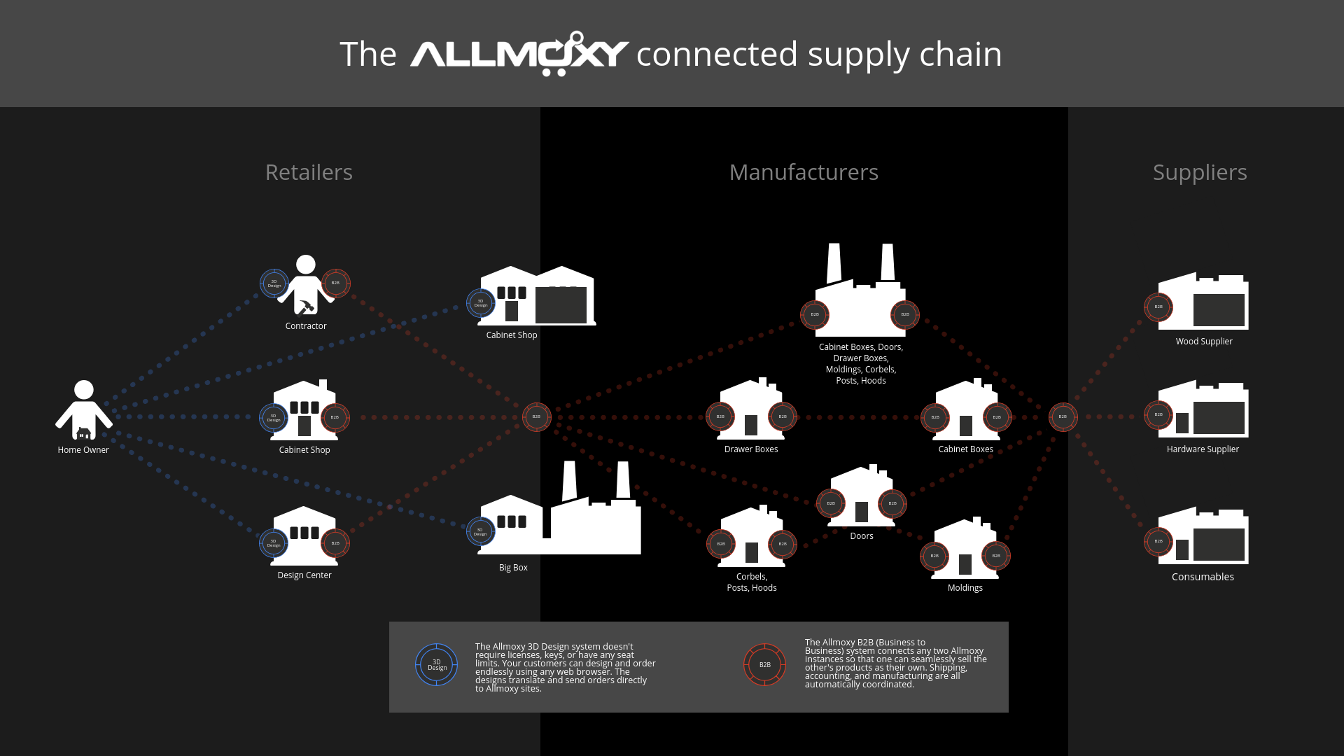 connected supply chain