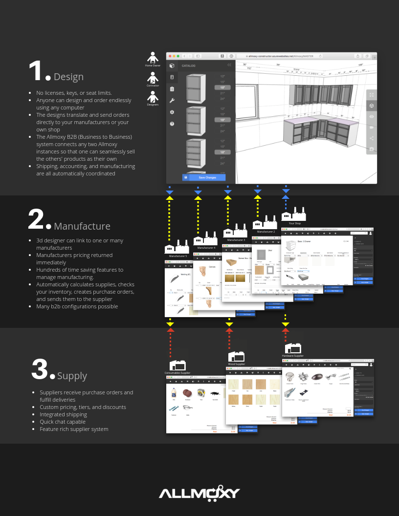 design, manufacture, supply